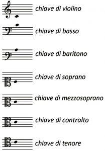 le chiavi musicali
