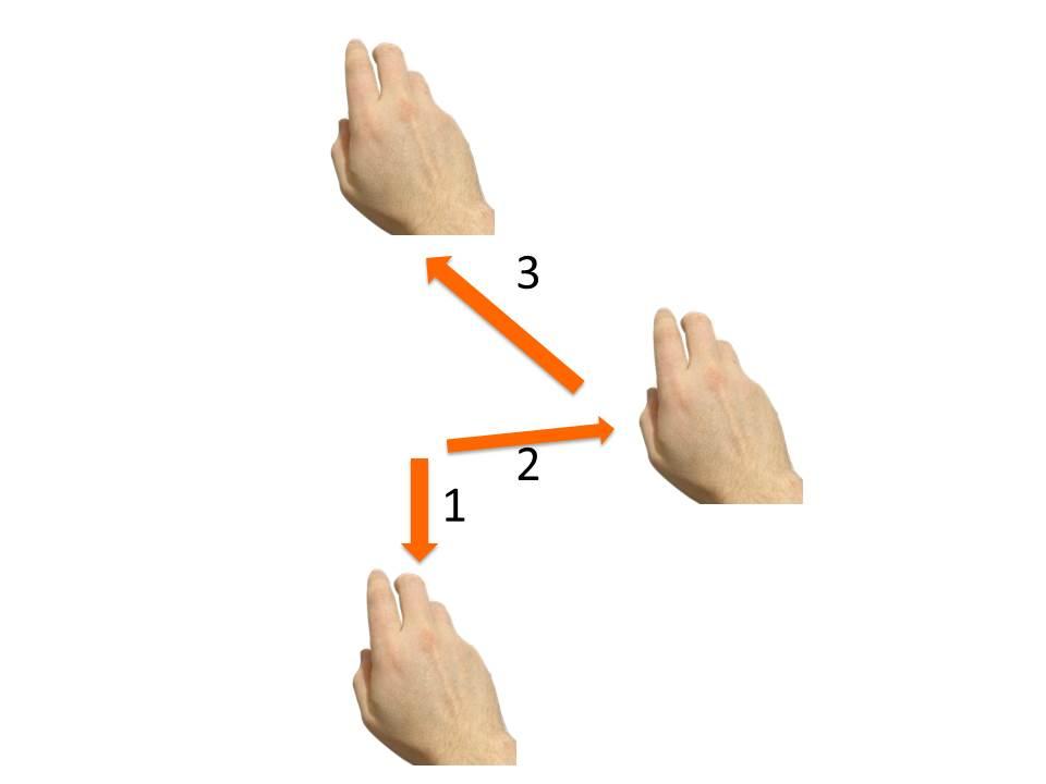 il movimento 3-4